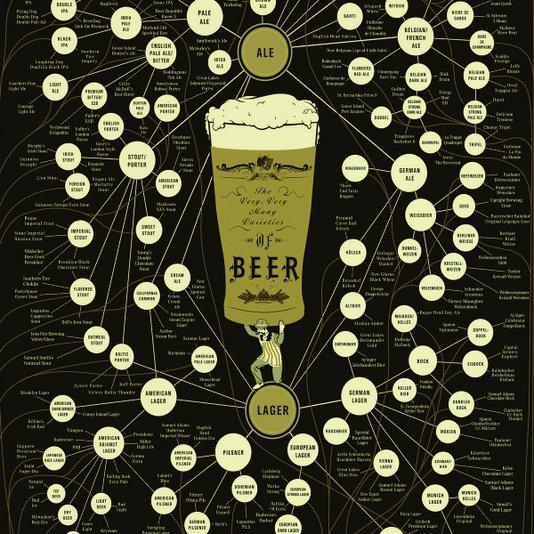 Placa Decorativa As Muitas, Muitas Variedades de Cerveja